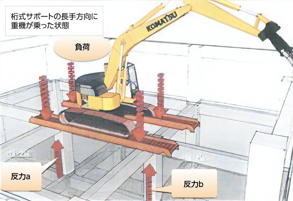 在来工法に比べ、格段に安全