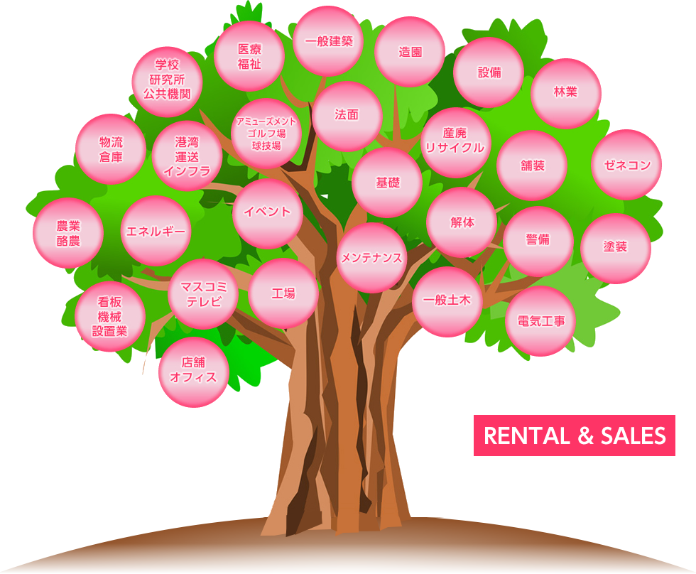 事業分野 RENTAL&SALES